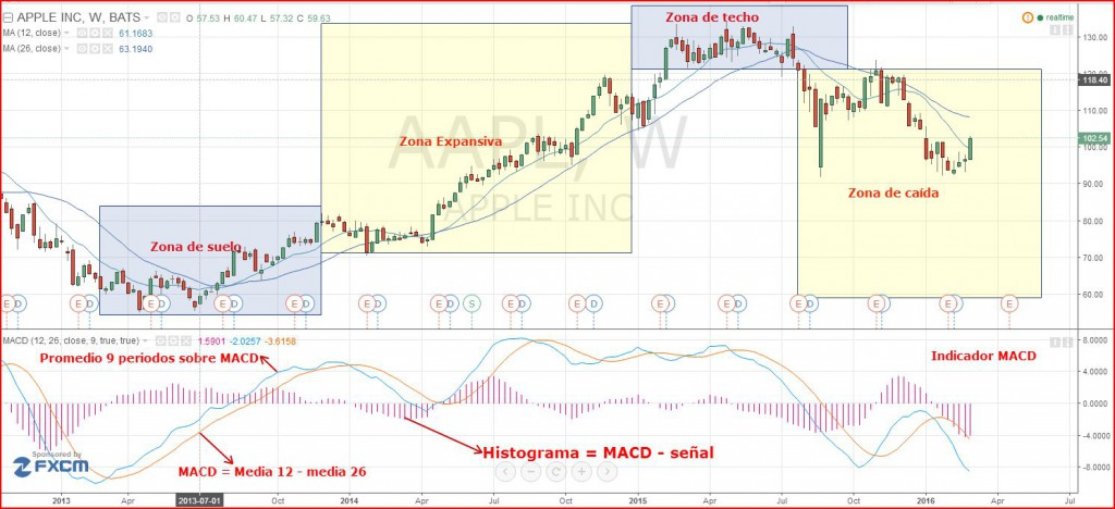 ejemplo macd trading