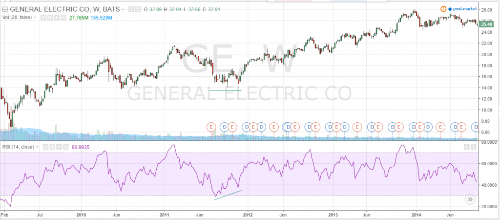 ejemplo rsi General Electric