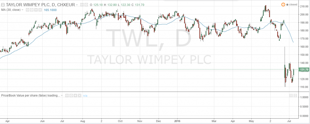 taylor wimpey uk