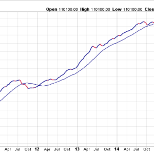 New York High Low Index
