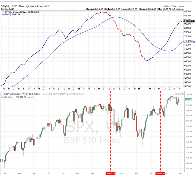 nyhl-and-spx