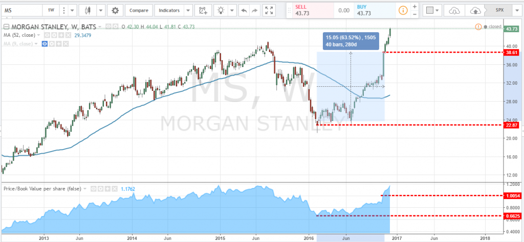 morgan stanley value investing